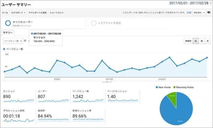 Googleアナリティクスブログ運営2ヶ月目