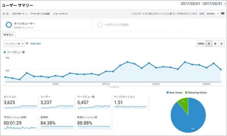 Googleアナリティクスブログ運営3ヶ月目