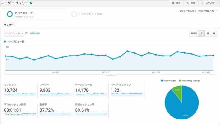 Googleアナリティクスブログ運営6ヶ月目