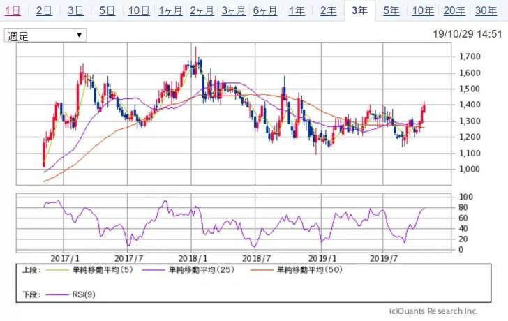 C&Fロジホールディングス 3年チャート(週足) 出典:SBI証券