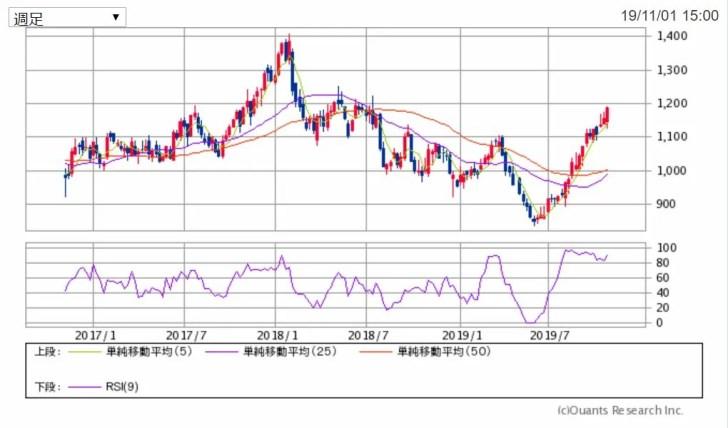 ヒューリックの3年チャート 出典:SBI証券