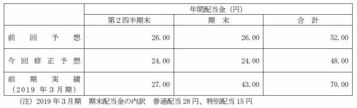 2019/09/25業績予想及び配当予想の修正に関するお知らせより引用