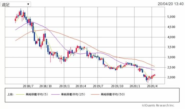 ポーラの2年間週足チャート 出典:SBI証券
