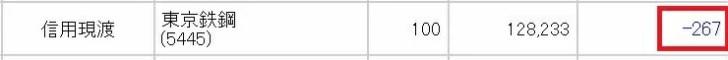 東京鐵鋼(5445)の株主優待取得コスト