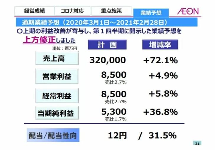 イオン北海道の業績予想