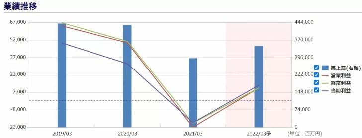 JR九州旅客鉄道の業績予想と業績推移