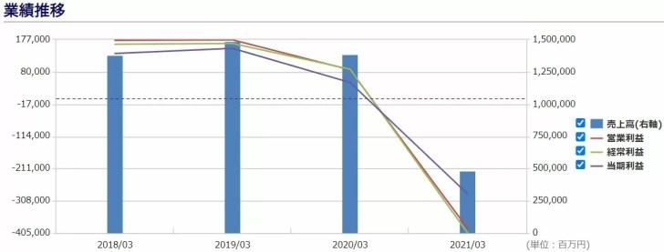 日本航空の業績予想 出典:株予報Pro