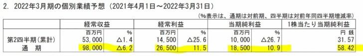 伊予銀行の業績予想