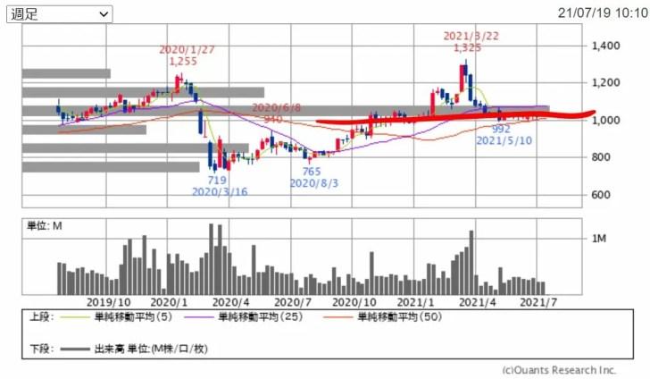 FJネクストのチャート(2年) 出典:SBI証券