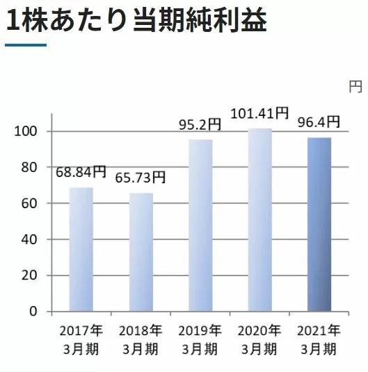 安田倉庫の一株当たりの純利益推移