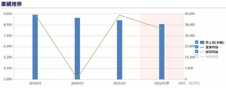 四国銀行の業績推移 出典:株予報Pro