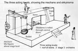 theater greek diagram 96 integra alarm wiring theatre | pscott's place