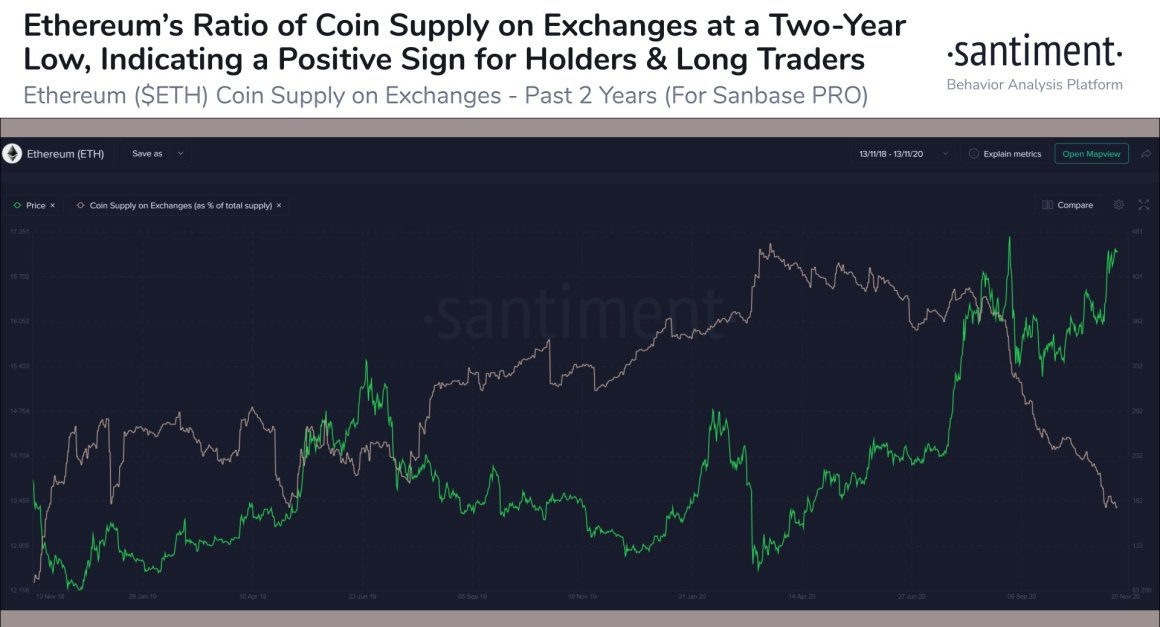 The ratio of Ethereum coin supply on exchanges