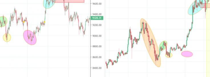 Bitcoin Price In Usd
