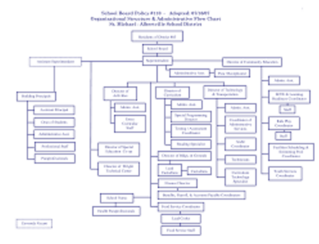 The Woolly Mammoth's most recent administrative model illustrates the complexity of the organization.