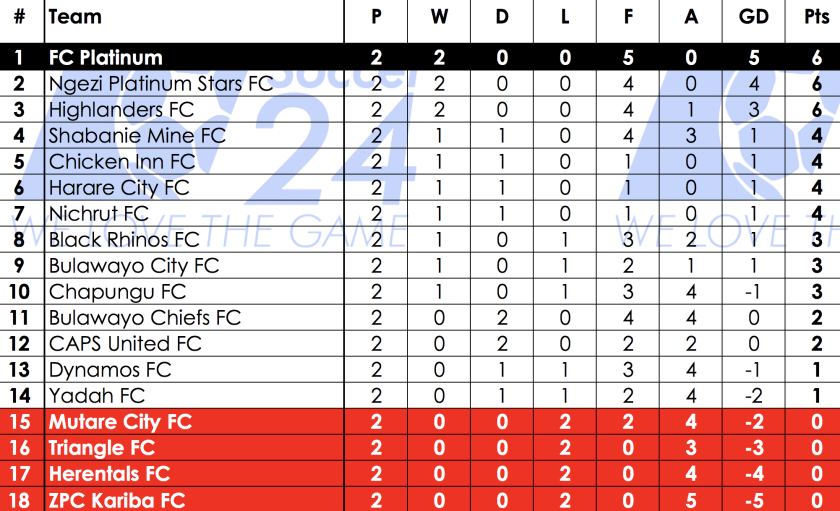 Psl Log Standings Soccer Laduma