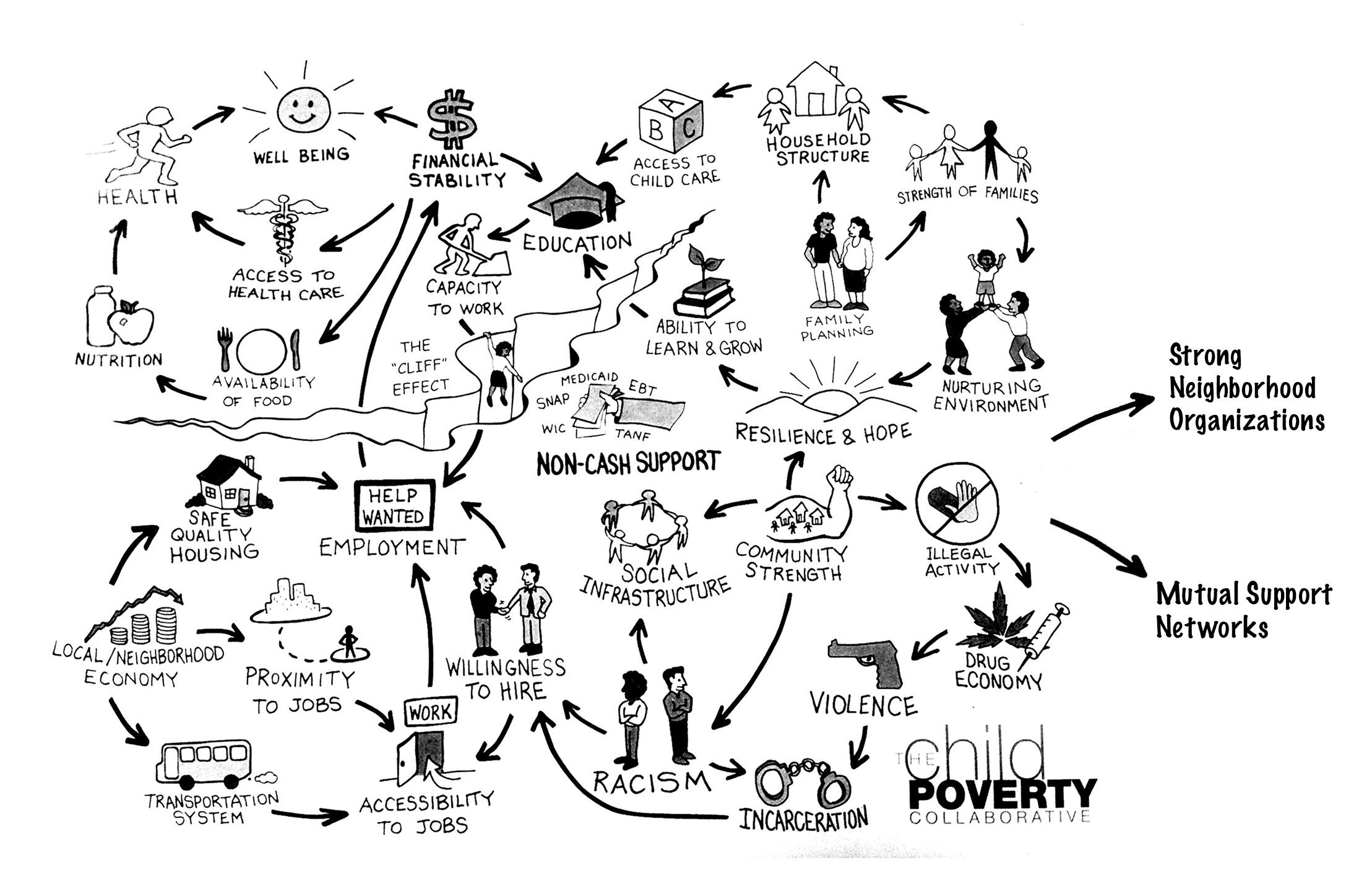 Urban Appalachians Join the Cincinnati Child Poverty