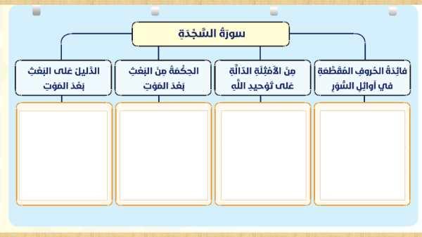 حل سورة السجدة تربية اسلامية صف سادس فصل أول