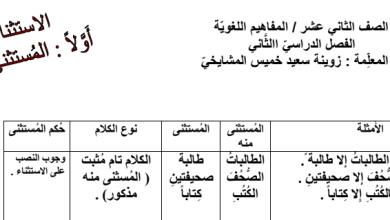 Photo of صف عاشر فصل ثاني تلخيص الاستثناء لغة عربية