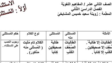 Photo of ملخص الاستثناء لغة عربية صف عاشر فصل ثاني