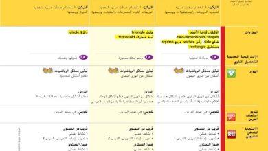 Photo of صف أول فصل ثاني حل الوحدة التاسعة رياضيات من دليل المعلم