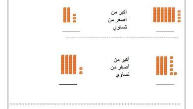 Photo of صف أول فصل ثاني رياضيات اوراق عمل مقارنة الأعداد أكبر وأصغر