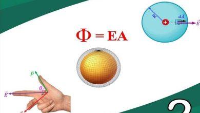 Photo of صف ثاني عشر متقدم فصل أول تلخيص فيزياء الوحدة الثانية المجالات الكهربائية وقانون جاوس