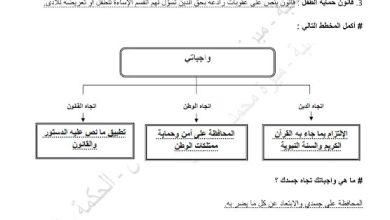 Photo of صف خامس فصل ثالث تلخيص درس واجباتي وحقوقي اجتماعيات