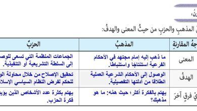 Photo of حل درس الامام احمد بن حنبل الصف التاسع تربية اسلامية