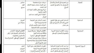 Photo of جدول أنواع النباتات الحولية دراسات اجتماعية صف سادس فصل ثالث