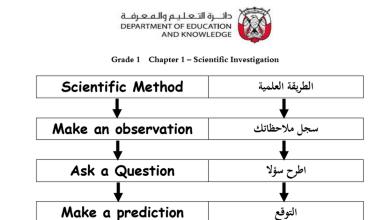Photo of مراجعة علوم باللغتين عربي ومنهج صف أول فصل أول