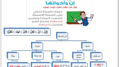 Photo of إن وأخواتها لغة عربية فصل أول صف ثاني عشر