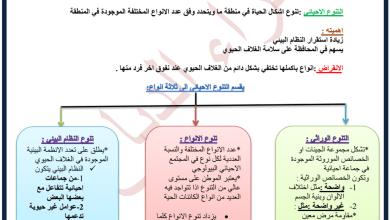 Photo of ملخص وحدة التنوع الإحيائي علوم للصف الحادي عشر متقدم