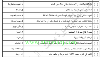 Photo of تلخيص وأوراق عمل درسي الصوت والضوء علوم صف خامس فصل ثالث