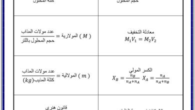 Photo of قوانين الفصلين الثاني والثالث كيمياء صف حادي عشر