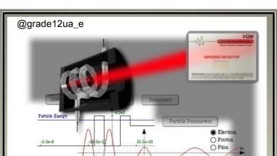 Photo of ملخص الدوائر الكهربائية والقوانين الاساسية فيزياء صف ثاني عشر متقدم فصل ثاني