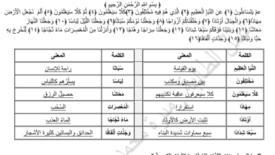 Photo of ملخص وأوراق عمل الوحدة الخامسة تربية إسلامية صف خامس فصل ثالث