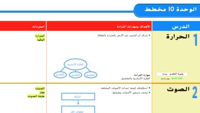 Photo of دليل المعلم الوحدة 10 لمادة العلوم الصف الثاني الفصل الثالث