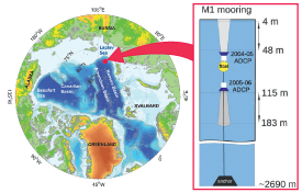 Map of the Eurasian Basin and Arctic Ocean, inset with diagram of mooring schematic.