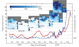 Tidal current amplitudes (red line) and sea-ice concentration (blue line) from the eastern Eurasian Basin. Yellow dots show mooring locations. Tidal currents peaked when sea ice over the mooring site was absent, in August-September 2005.