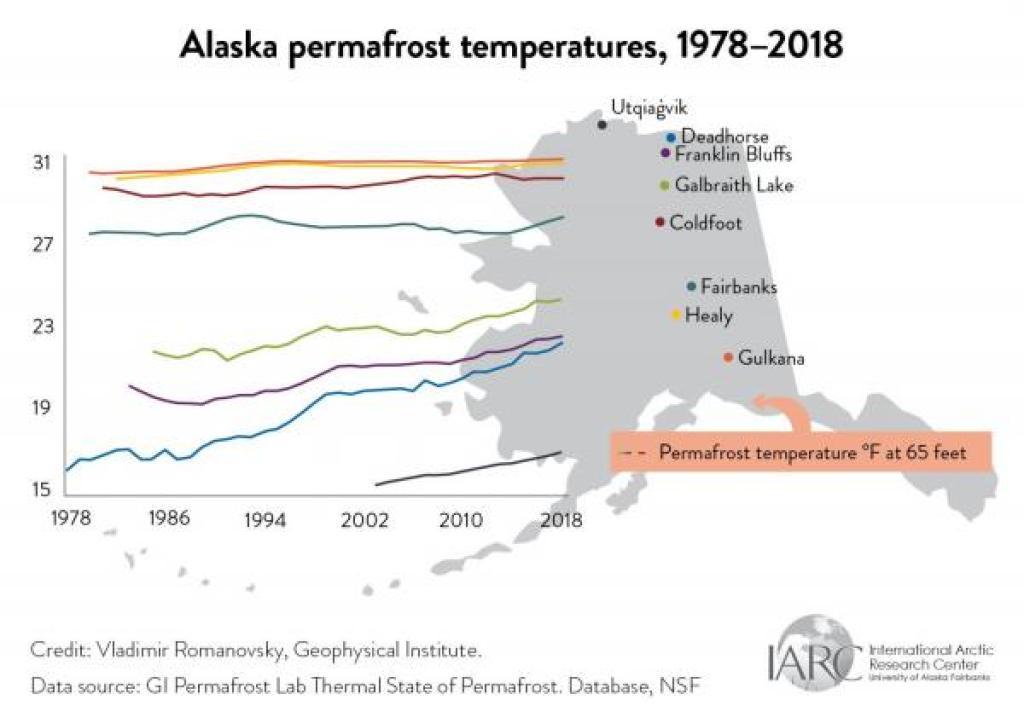 alaska permafrost temperatures graph