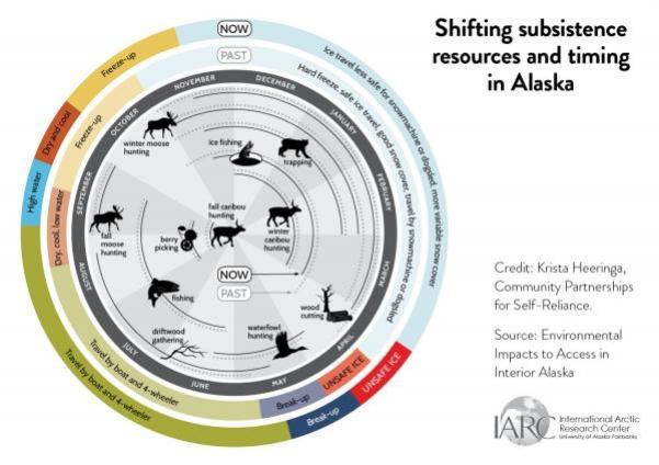 seasonal subsistence cycle diagram
