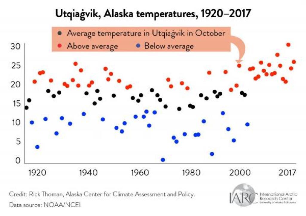 utqiagvik temperatures graph