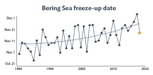 graph of bering sea freeze up dates