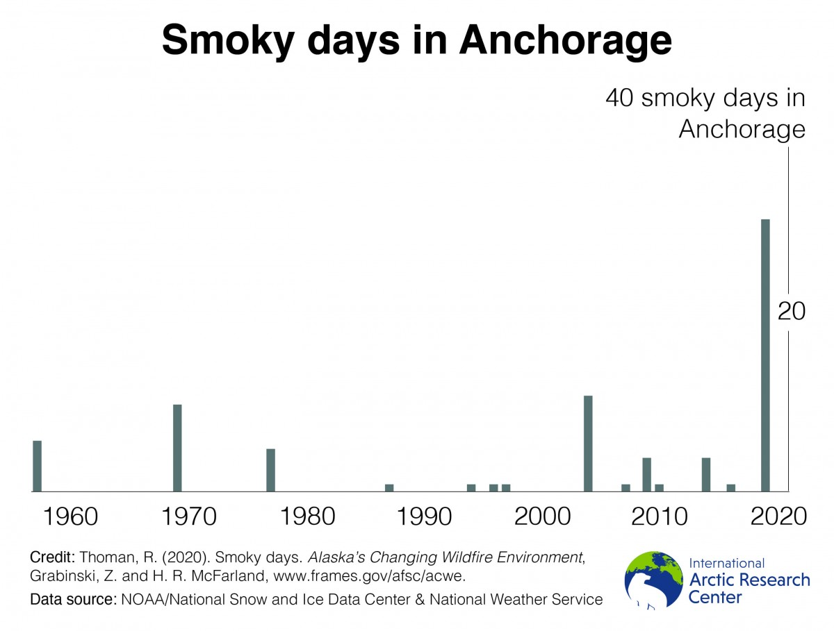 smoky days in anchorage graph