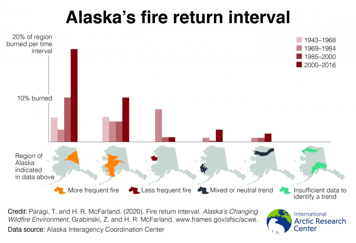 fire return interval chart