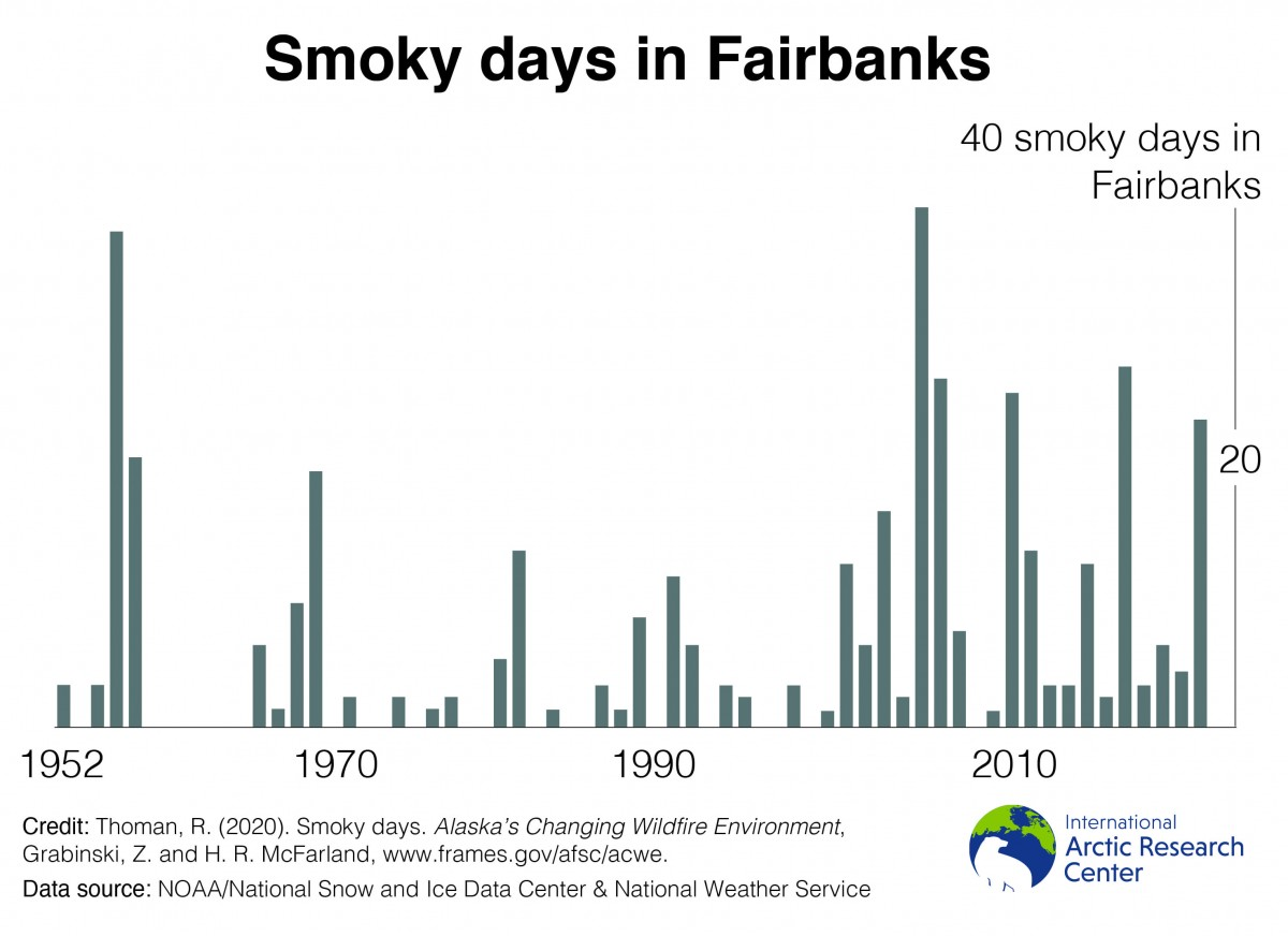 smoky days in fairbanks graph