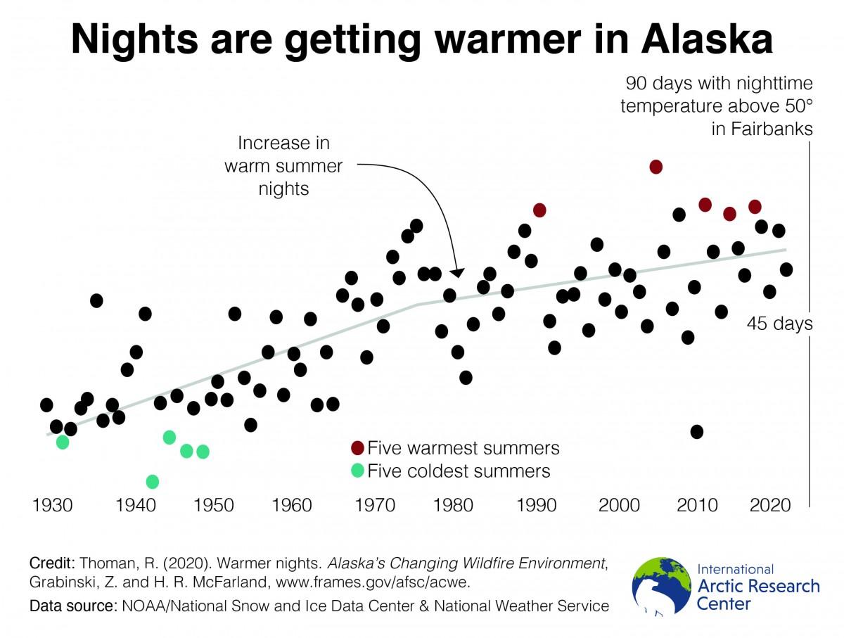 warmer nights graph