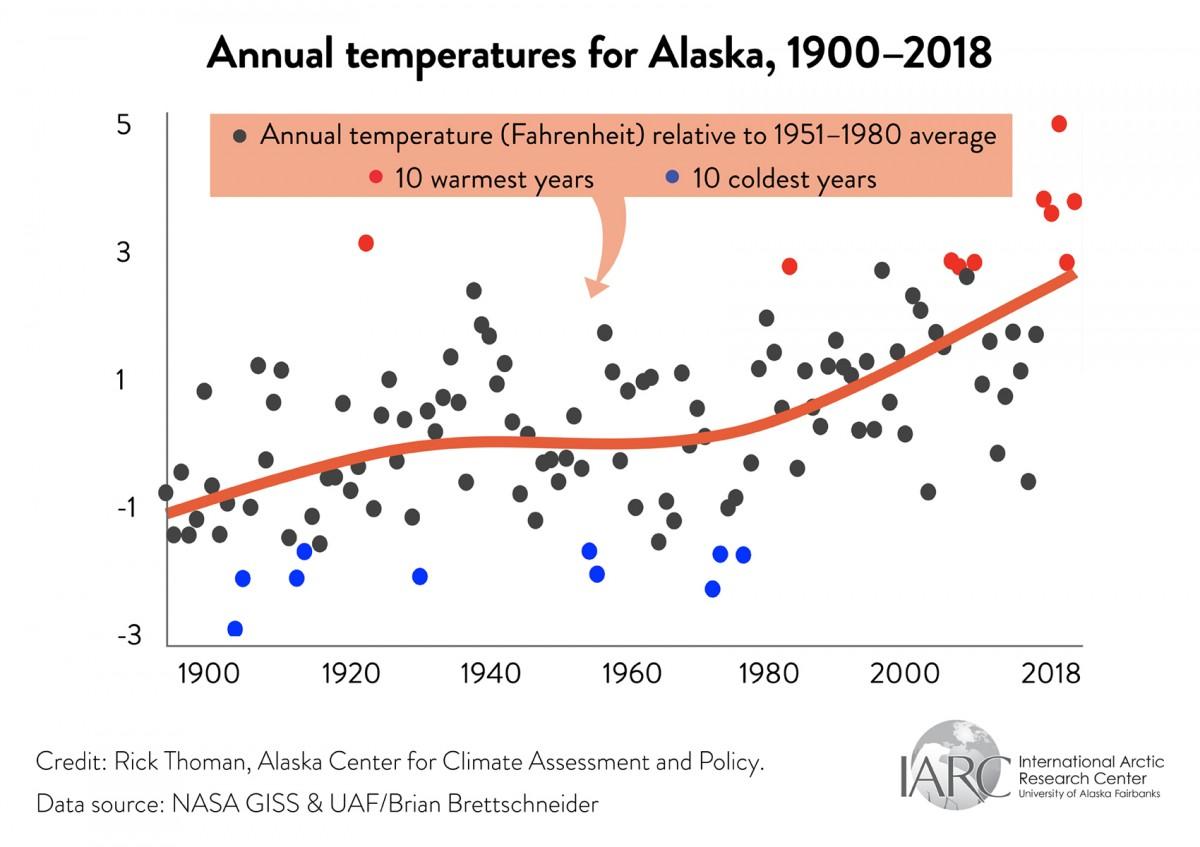 graph of annual temperatures for alaska