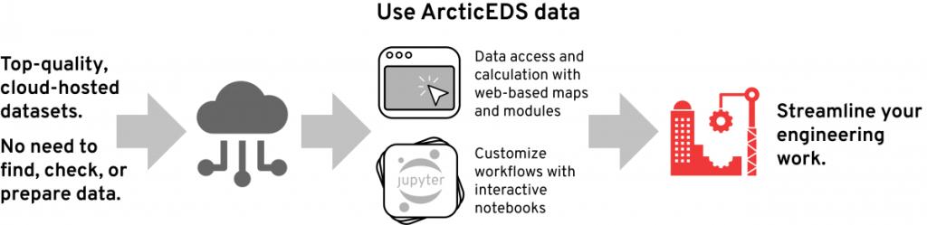 conceptual diagram of the arctic-eds